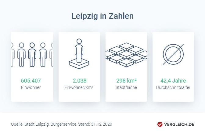 Haus Kaufen In Leipzig