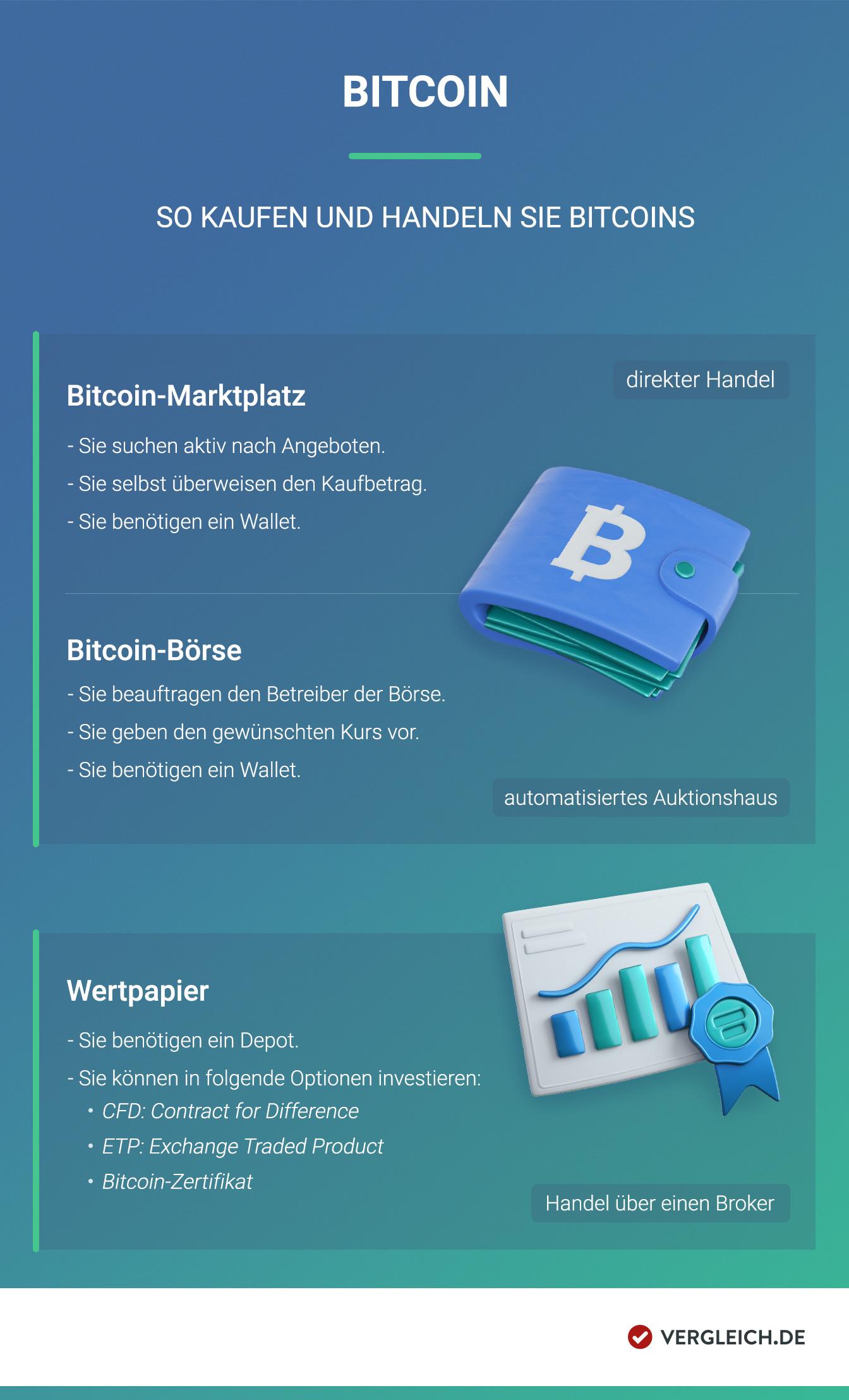Wie bitcoin-händler geld verdienen