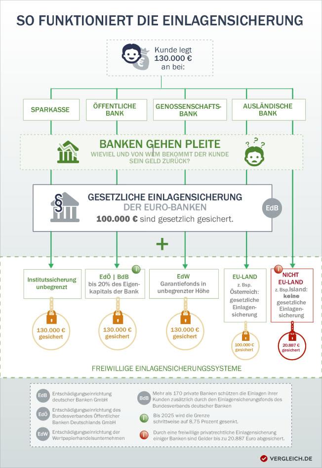 Infografik zur Einlagensicherung
